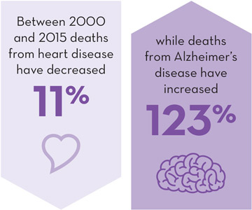 Heart Disease deaths -11%, Alzheimer's Disease deaths +123%